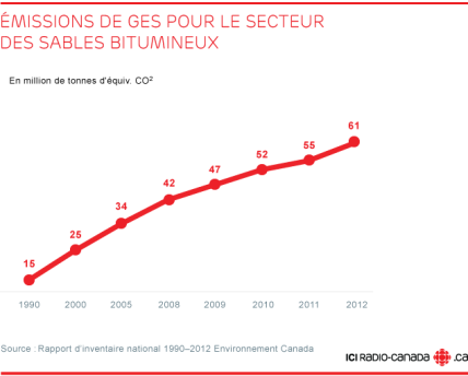 emissions-GES