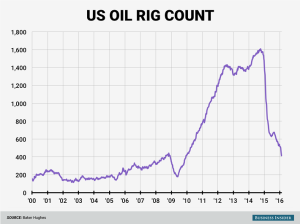 oil-rig-chart